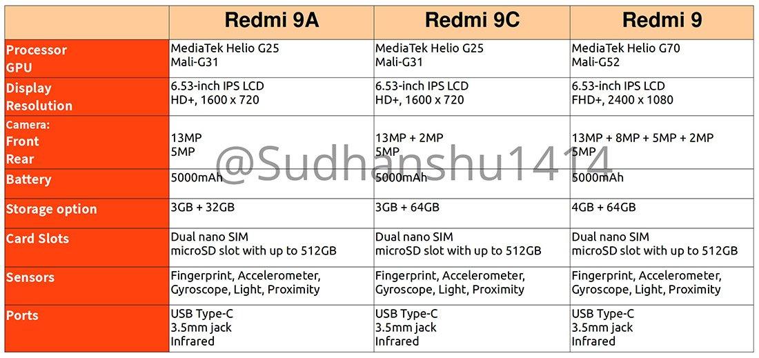 Раскрыты характеристики Redmi 9, Redmi 9A и Redmi 9C