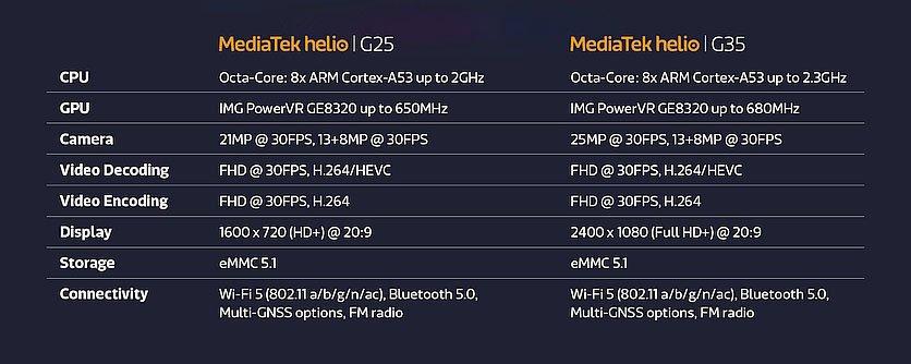 Сравнение характеристик Helio G25 и Helio G35