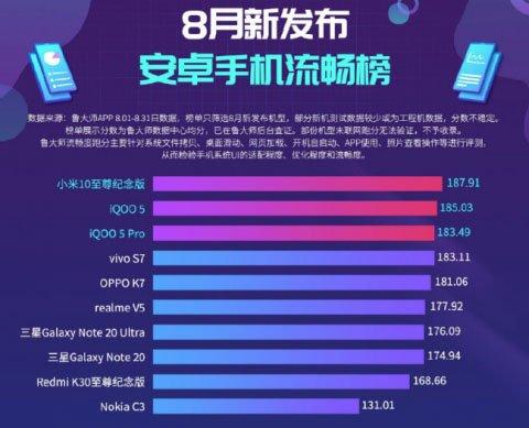 Xiaomi Mi 10 Ultra - самый мощный смартфон по версии Master Lu
