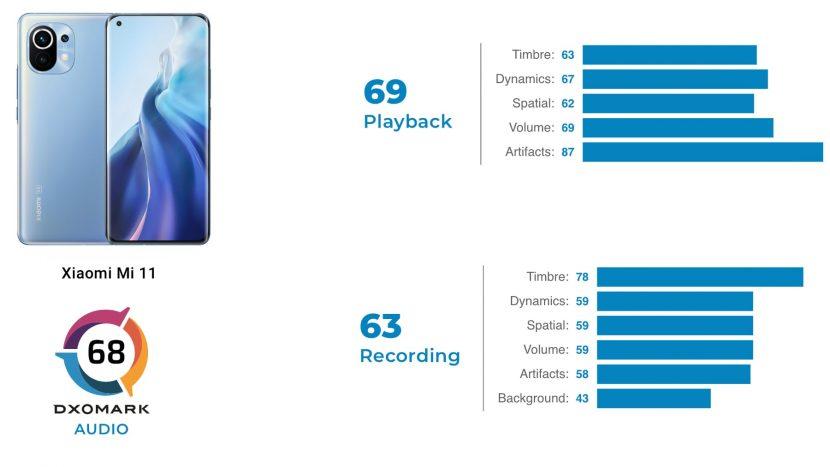 Результаты аудиосистемы Xiaomi Mi 11 в тесте DxOMark